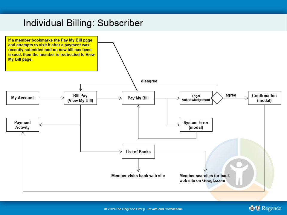 Bill Pay workflow