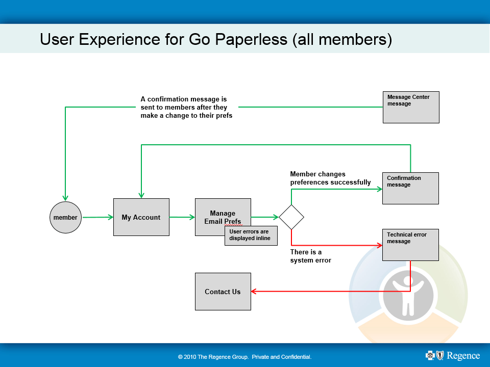 Go Paperleses workflow